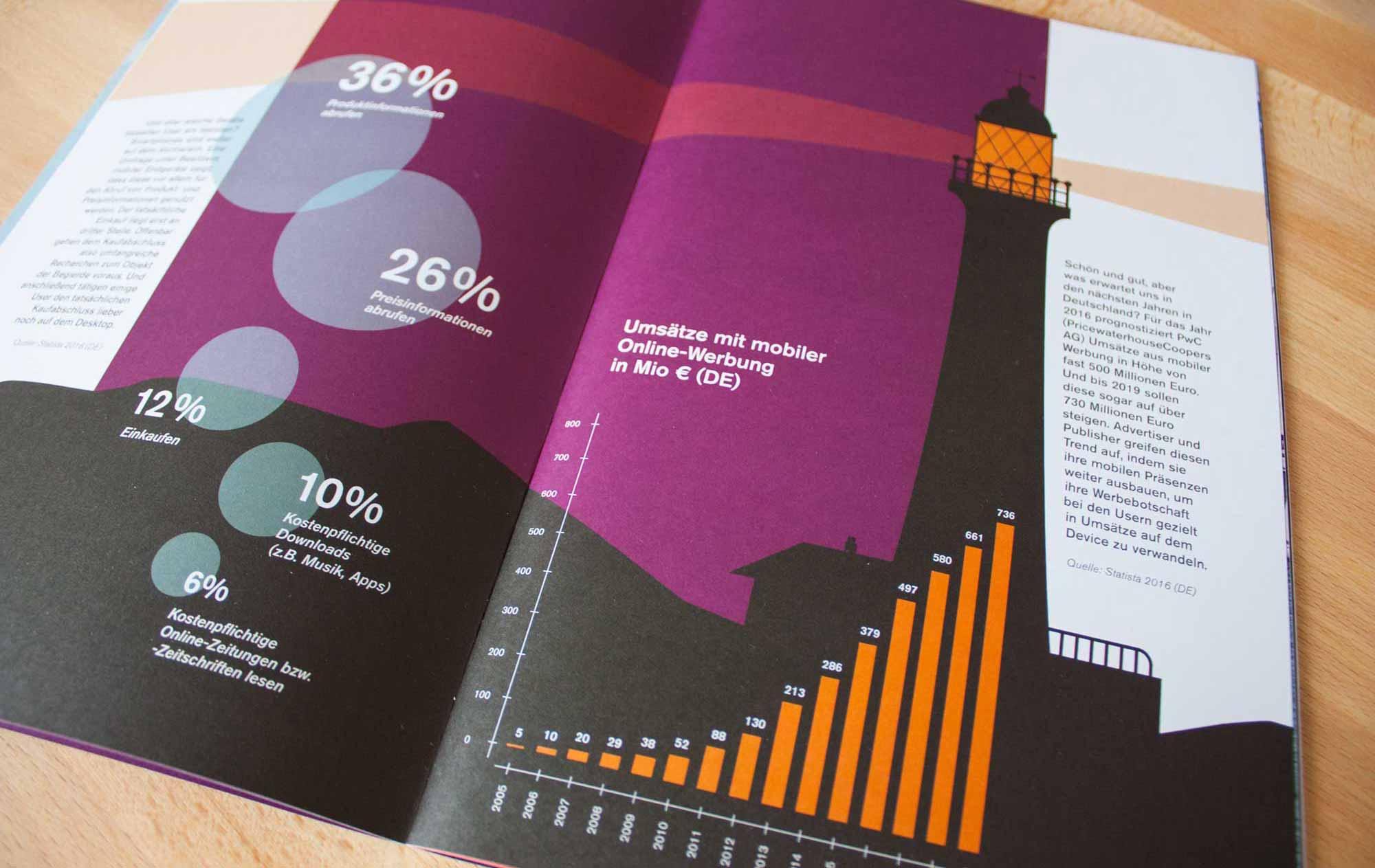 Innenseite mit Infografik Leuchtturm, affilinet Mobile Navigator