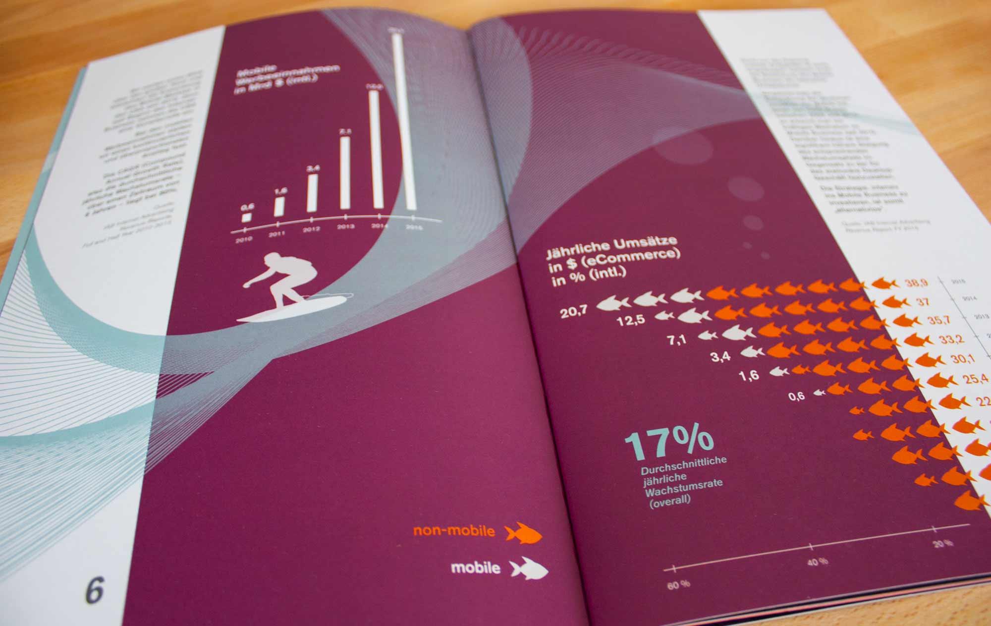 Innenseite mit Infografik Surfer, affilinet Mobile Navigator