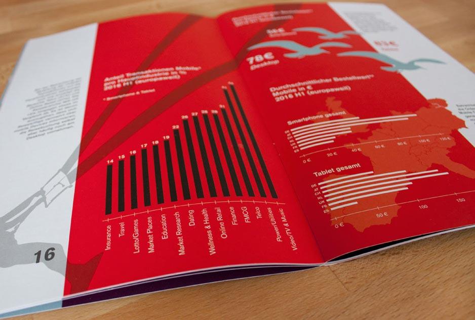 Innenseite mit Infografik, affilinet Mobile Navigator