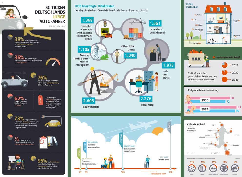Diverse Infografiken zu Themen der Versicherungsbranche wie Unfallrisiken, Lebenserwartung, Renten, Unfall- und Reiseversicherung sowie Fahrverhalten junger Autofahrer in Deutschland